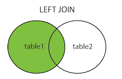 lEFT JOIN trong SQL